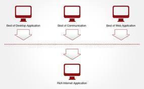 RIA Training Institute Bangalore | Rich Internet Application Coaching | Software Training Institutes | Scoop.it