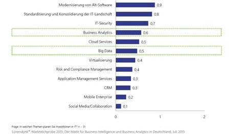 Unternehmen investieren in Analytics- und Reporting-Prozesse: Lünendonk-Marktstichprobe | AXX Analytics - Hot Topics & Trends | Scoop.it