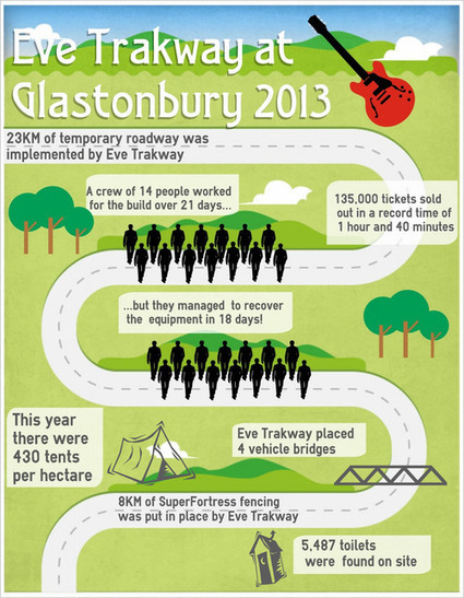 Why Glastonbury 2013 Was the Most Successful in History | Infographic | Scoop.it
