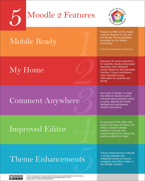 5 características de Moodle 2 #infografia #infographic #education | MOODLE PARA DOCENTES | Scoop.it