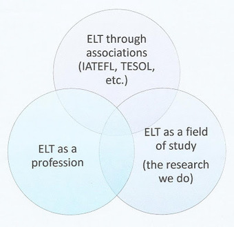 World Teacher: ELT Tomorrow - a summary of Jun Liu's IATEFL ... | Teaching English to Young Learners | Scoop.it