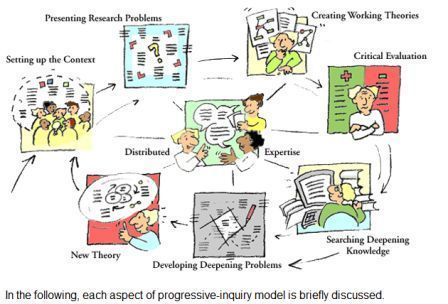 Development of Learning Theories |Centre for Research on Networked Learning and Knowledge Building | UDL & ICT in education | Scoop.it