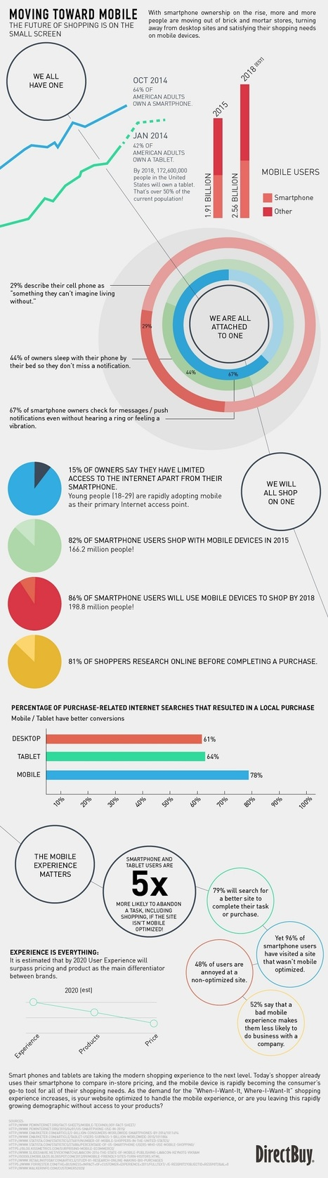 Moving Toward Mobile: The Future of Shopping Is on the Small Screen #Infographic | MarketingHits | Scoop.it