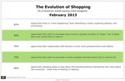 Online Shoppers Say Their Path to Purchase is Becoming More Complex, Personal | Multi-screen | Scoop.it