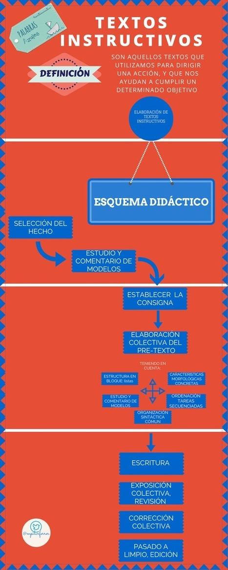 #InfografíasPA: Los textos instructivos | PaLaBraS AzuLeS | Bibliotequesescolars | Scoop.it