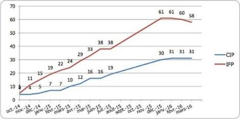 Le nombre de plateformes de crowdfunding se stabilise - Good Morning Crowdfunding | capital risque et start-up | Scoop.it
