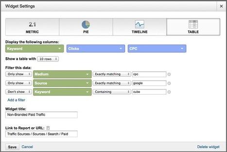 Google Analytics Dashboard Widgets | Web Analytics and Web Copy | Scoop.it