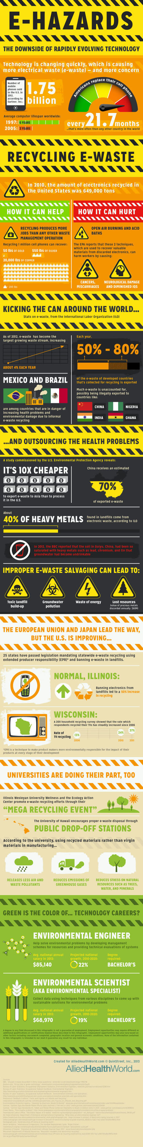 E-Hazards: Manifest Tragedy [Infographic] | green infographics | Scoop.it