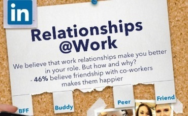 LinkedIn's survey reveals how friendship at work contributes to happiness - Popsop.com | Be Happy Live Happy | Scoop.it