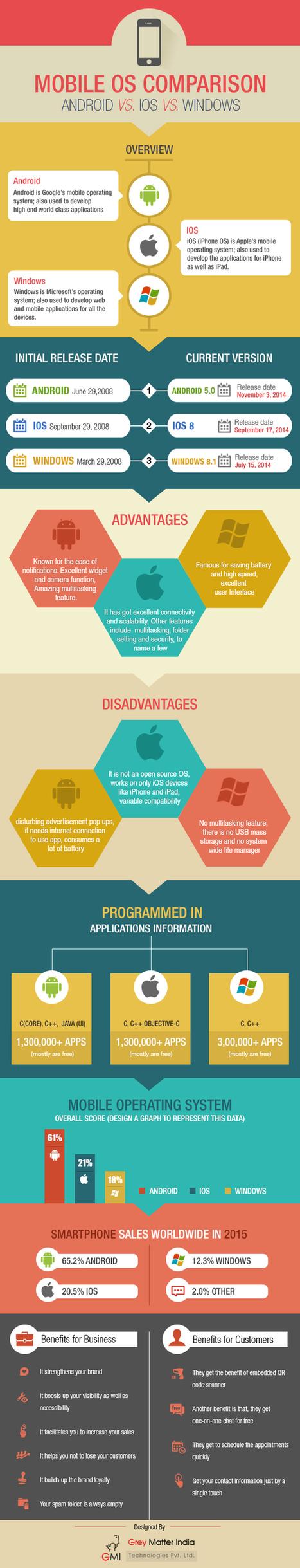 Mobile OS Comparison - Infographics | Offshore Software Development | Scoop.it
