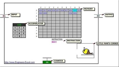 Engineers-Excel.com: Little Man Computer | FrankensTeam's Excel Collection | Scoop.it