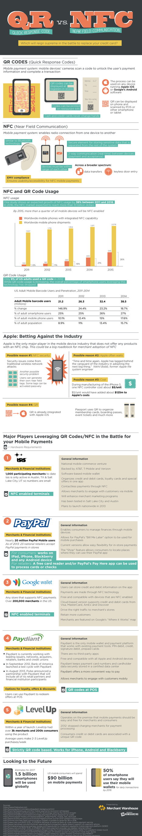 QR Codes vs. NFC: The Battle For Your Mobile Wallet [Infographic] | Crowd Funding, Micro-funding, New Approach for Investors - Alternatives to Wall Street | Scoop.it
