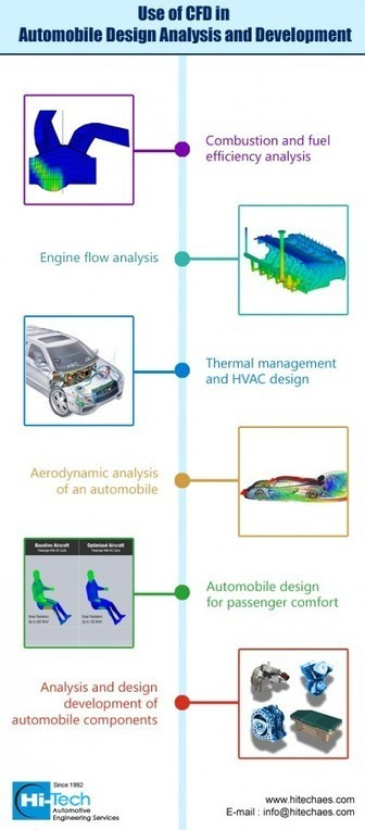 Application of CFD Analysis for Automobile Design and Engineering | Hi-Tech AES (Automotive Engineering Services) | Scoop.it