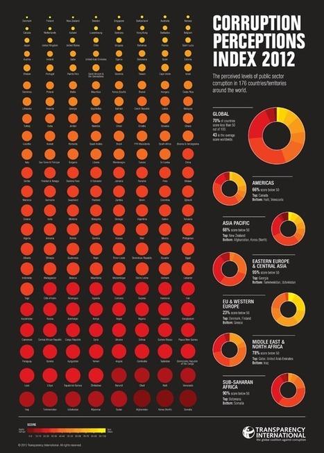Infographie : Quels sont les gouvernements les plus corrompus ? - GuruMeditation | Les Usages démocratique | Scoop.it