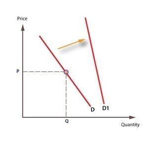Price elasticity of demand | Econ1 | Scoop.it