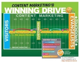 The 7 Business Goals of Content Marketing: Inbound Marketing Isn't Enough | Beyond Marketing | Scoop.it
