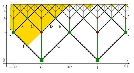 Multiversos y realidades supersimétricas desde el punto de vista del observador.La ecuación de decisión.   Acuario   Scoop.it