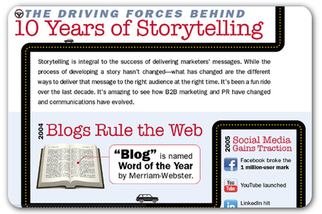 How storytelling has changed in just 10 years | ProfessionalDevelopment PerfectionnementProfessionnel | Scoop.it