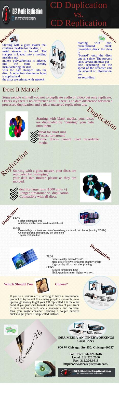 Diffrence Between CD Replication And  CD Duplicatio | iDEA Media | Scoop.it