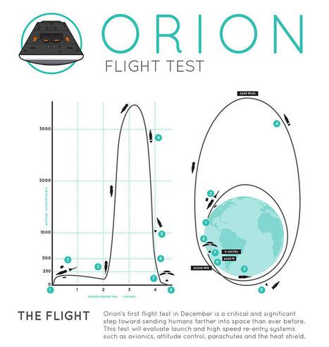 Le vol expérimental d'Orion est reporté au 5 décembre - Sciences et Avenir | Actualités Sciences | Scoop.it