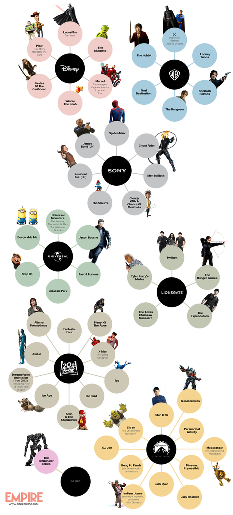 Film Franchises Infographic: Who Owns What? | | Empire | www.empireonline.com | Narration transmedia et Education | Scoop.it