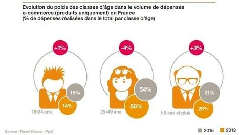 E-commerce en France : la montée en puissance de nouvelles générations de web-acheteurs fait évoluer les comportements d'achats en ligne | STORE & DIGITAL | Scoop.it