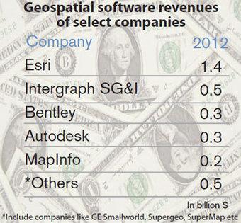 Business value of geospatial industry | ArcGIS-Brasil | Scoop.it