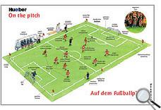 Fußball-EM 2012 | Atrévete con el alemán | Scoop.it