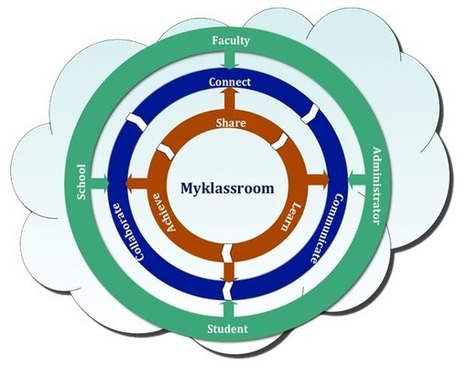 Social learning starts here : MyKlassRoom | Curating  Social Learning with learni.st by remixing, mashup, sharing, collaborate on specific topics ... | Scoop.it