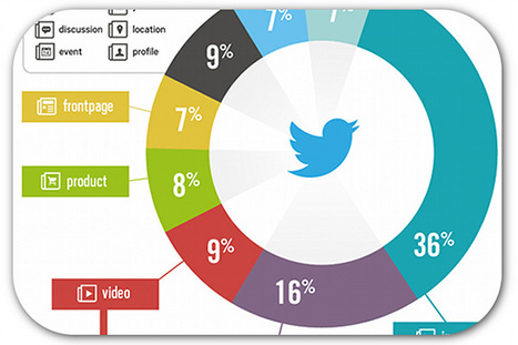 What kind of links are people sharing on Twitter? | Articles | Home | New Media, Multi-Media & Social Media | Scoop.it