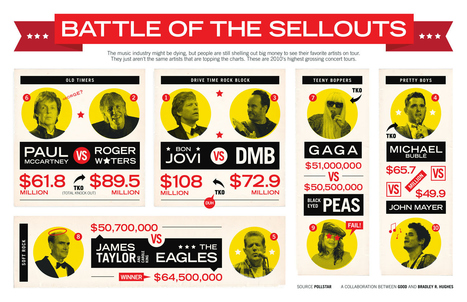 GOOD.is | The Most Profitable Concert Tours of 2010 | Infographics | Scoop.it