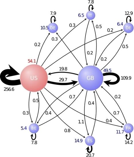 Les réseaux communautaires de l'économie mondiale   C@fé des Sciences   Scoop.it