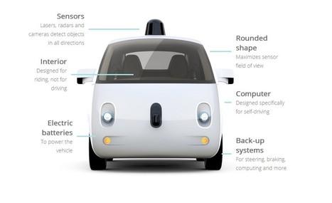 Vehículos autónomos, esquemas de propiedad e implicaciones | Re-Ingeniería de Aprendizajes | Scoop.it