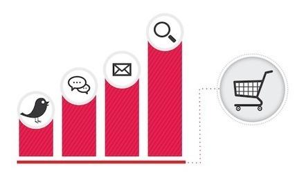 "Full Credit Measurement: Attribution with Google Analytics - Analytics Blog | Analytics - ""Best of"" du moment | Scoop.it"