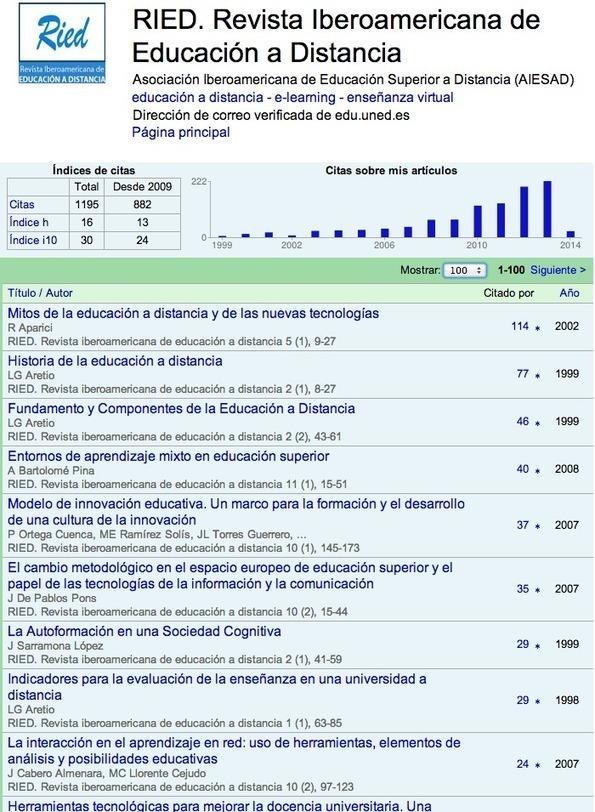 CUED: 1200 citas de la RIED en Google Scholar