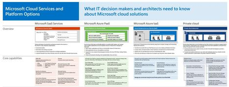 Microsoft cloud IT architecture resources | End User Computing | Scoop.it