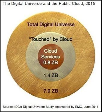 EMC et IDC : Apocalypse annoncée pour les DSI | Cloud computing : une solution ... | Scoop.it