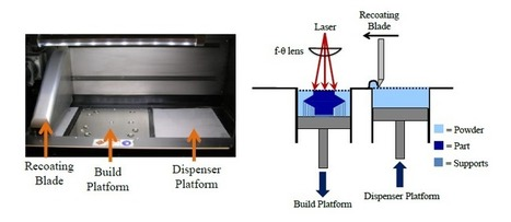 Sigma Labs' In-Process Technology to Overcome Barriers in Metal 3D Printing   Metal additive manufacturing   Scoop.it