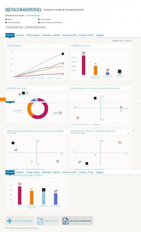 [OUTIL] : Mon baromètre des réseaux sociaux perso ! | Le site www.clicalsace.com | Scoop.it