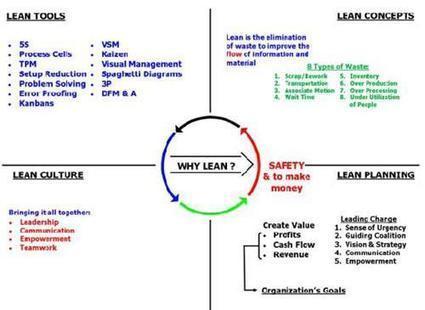 Developing a lean culture – an elements checklist | Production Allégée (Lean management) | Scoop.it