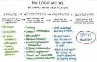 Calling All (Logic Model) Nerds | Social Media and Nonprofits:  Measurement | Scoop.it