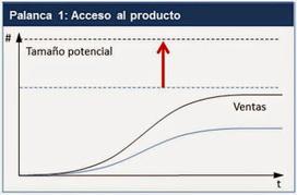 #Growth Hacking : ¿Cómo agrandar el mercado potencial? | Técnicas de Growth Hacking: | Scoop.it
