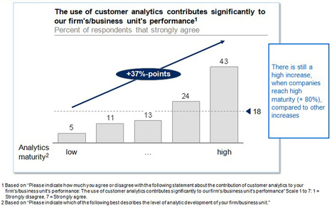 Five facts: How customer analytics boosts corporate performance | CRM | Scoop.it