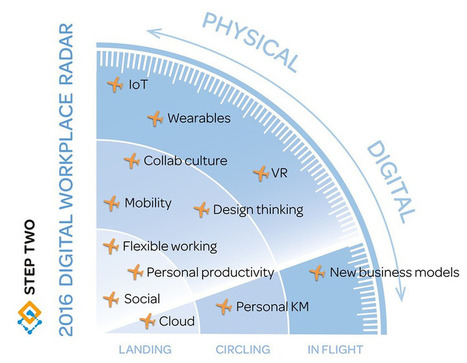 Design thinking, core to your 2016 workplace radar - Marketing Resultant   Future of Cloud Computing and IoT   Scoop.it