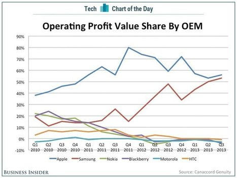 Apple And Samsung Take 109% Of The Smartphone Industry's Profits While Everyone Else Loses Money | Mobile Technology | Scoop.it