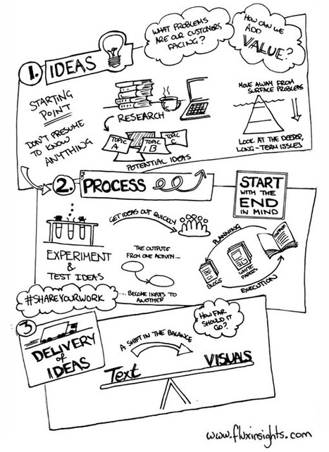 Blog   Incorporating Doodles in Your Content Marketing Strategy   Brand Marketing   Scoop.it