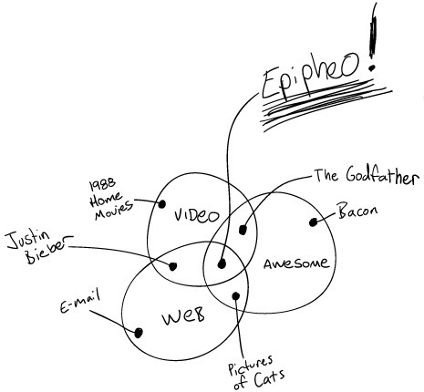 Epipheo Studios - Share Your Epiphany with the World | Share of Mind - Inspirational Curiosity | Scoop.it