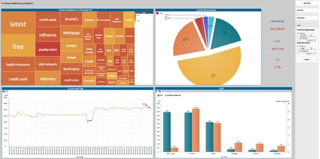 Dashboard | BIME Analytics - dashboard of the month | Scoop.it
