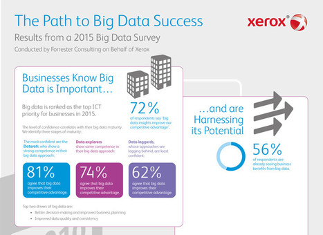 Study: Businesses Embracing Big Data but Hurdles Remain for Success | HR Analytics and Big Data @ Work | Scoop.it