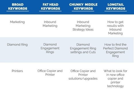 How to Figure Out What Keywords Your Potential Customers are Using | Content Marketing | Scoop.it